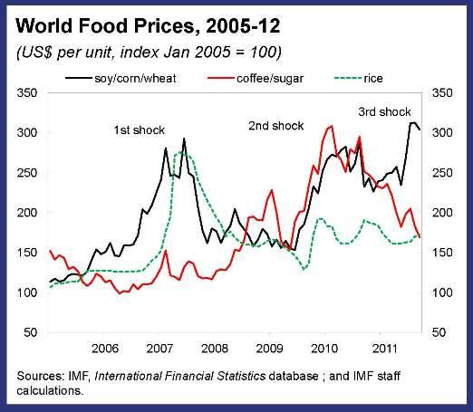 food prices | 21st Century Citizenship