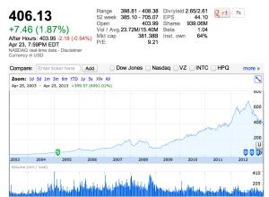 Apple Stocks 4-23-13
