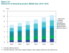 61-Outlook-for-oil-demand-by-product-Middle-East-2010-2035-OPEC-WOO2012