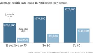 chart-retirees